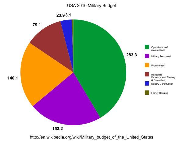 USA_2010_Military_Budget_Spending(1)